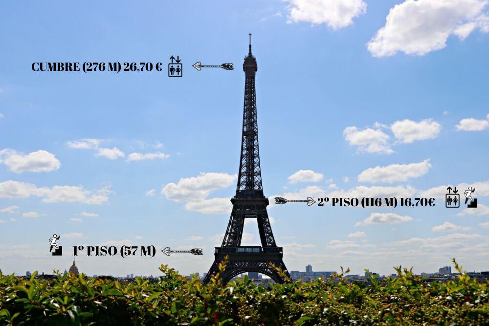 Precio entradas Torre Eiffel -  tipos según las plantas